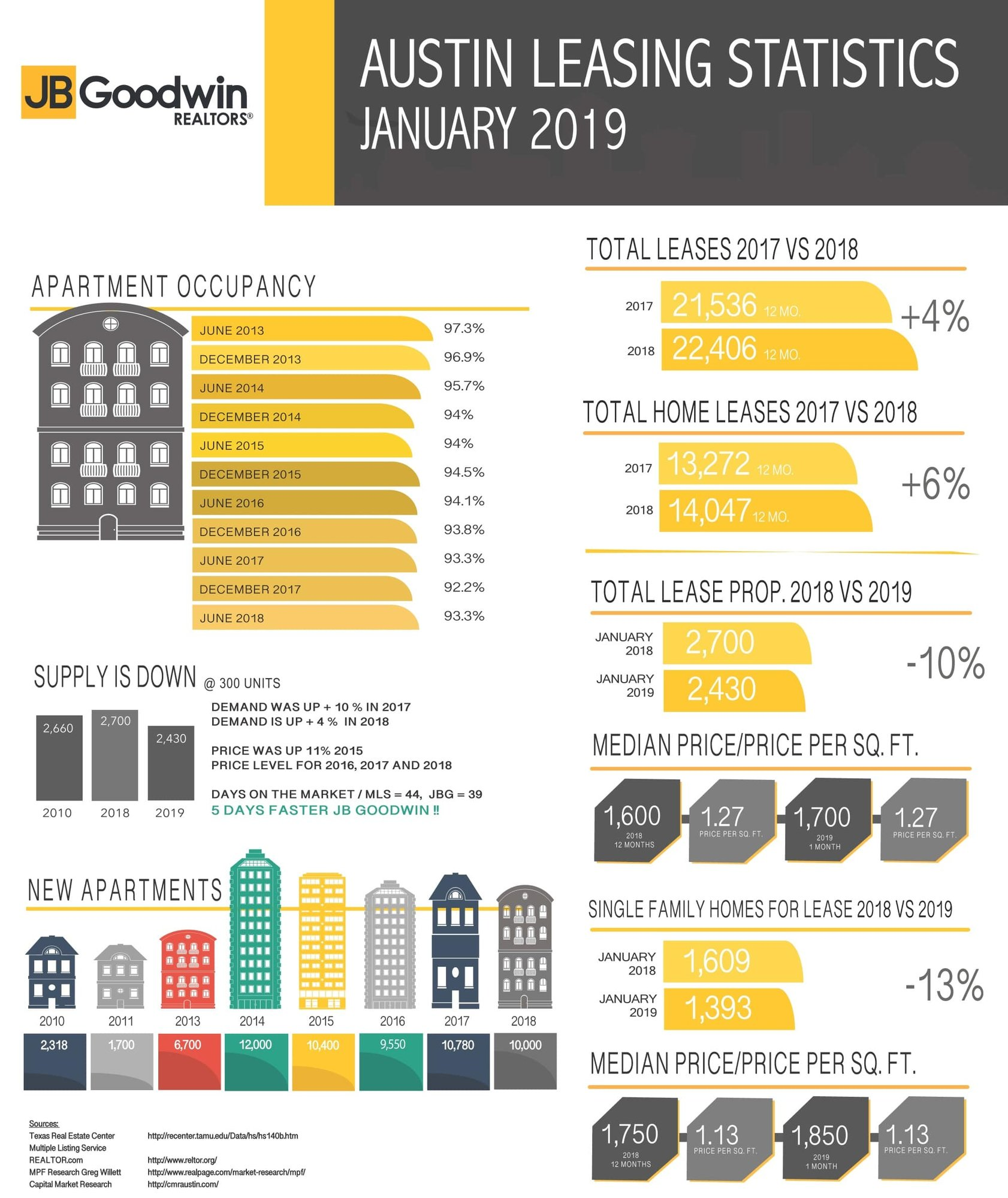 austin mls leasing stats - January 2019