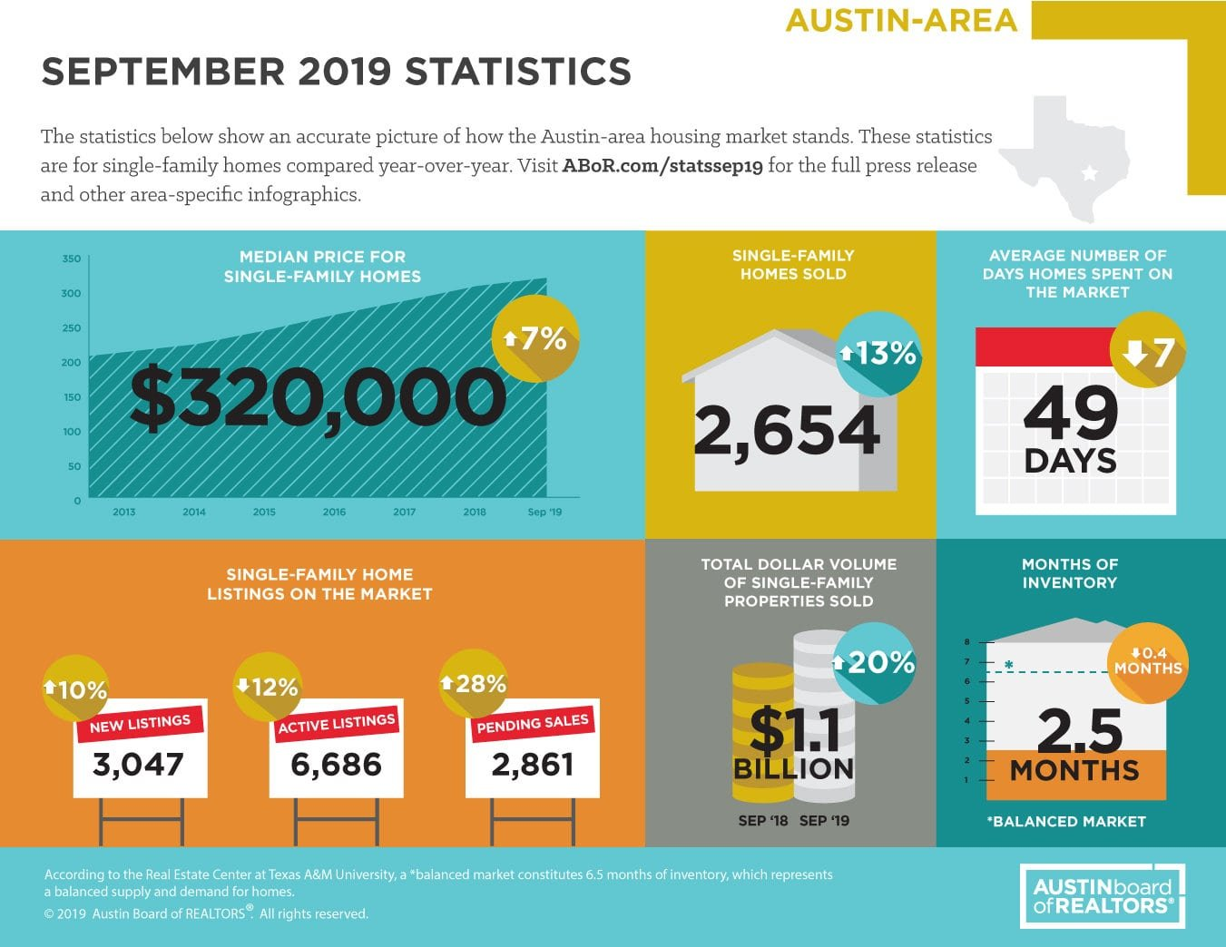 mls austin real estate market stats for September 2019, JBGoodwin realtors
