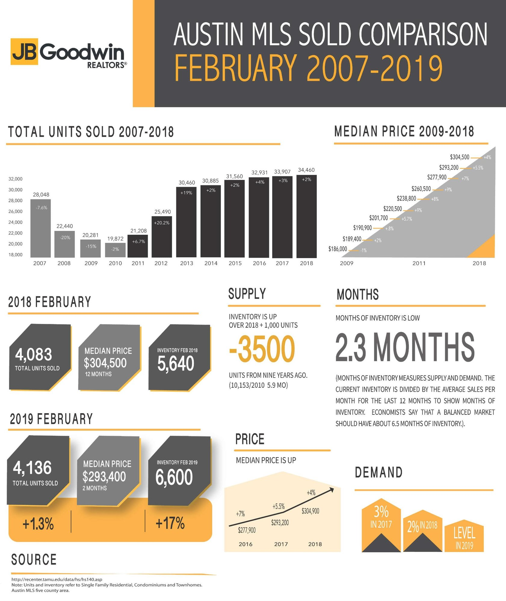 austin mls sold comparison - February 2019