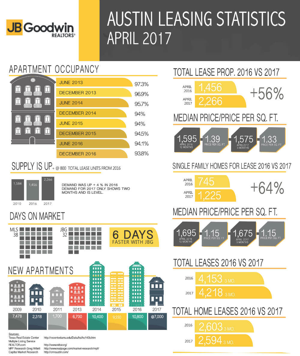 Austin Leasing Stats For April 2017