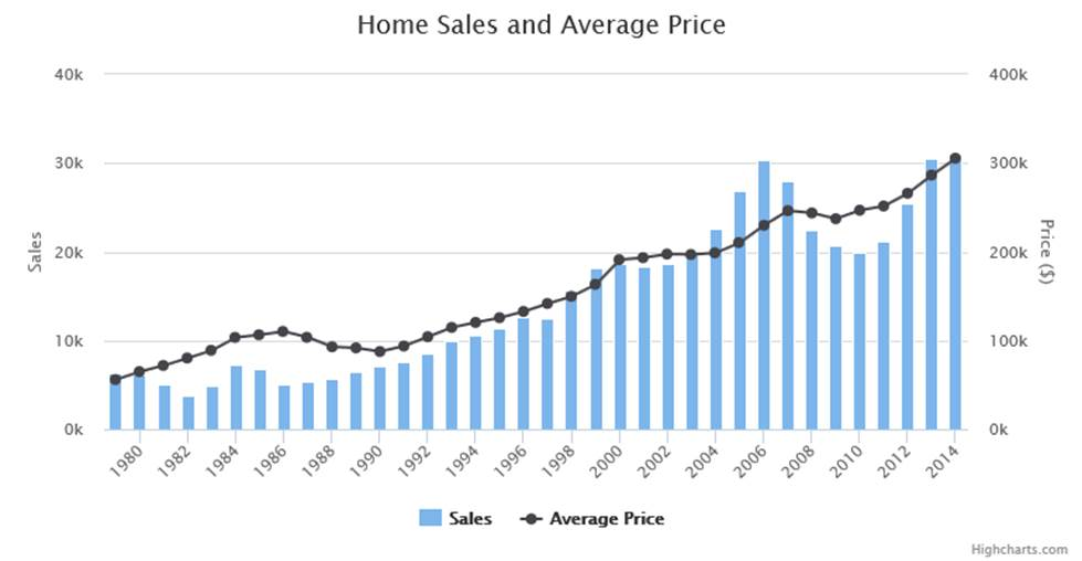 Superb Texas And Austin Home Sales Skyrocket In 2016 What It Could Home Interior And Landscaping Ponolsignezvosmurscom
