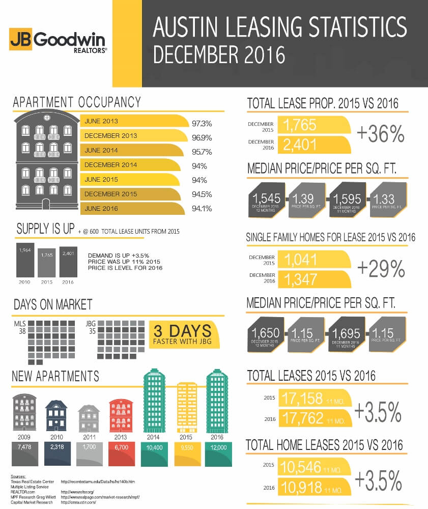 Austin real estate rental stats - December 2016