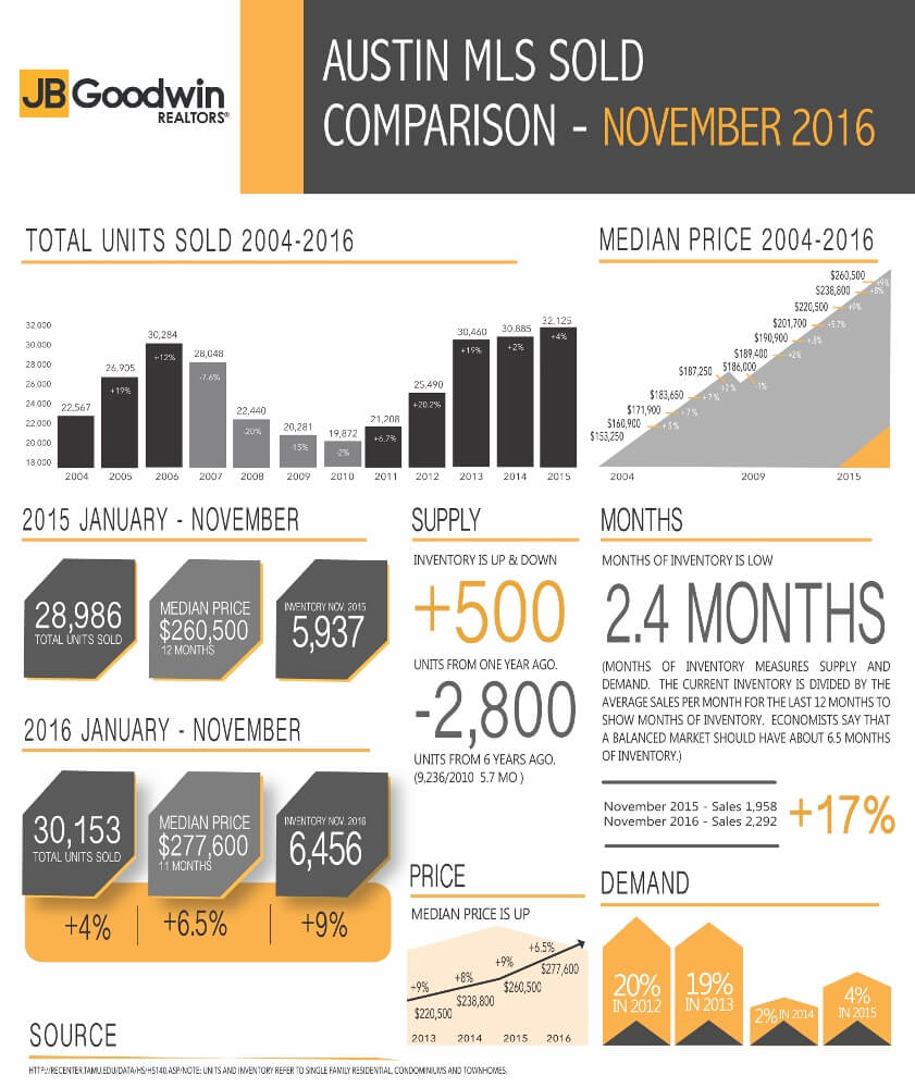 Austin Real Estate Sold Stats - November 2016