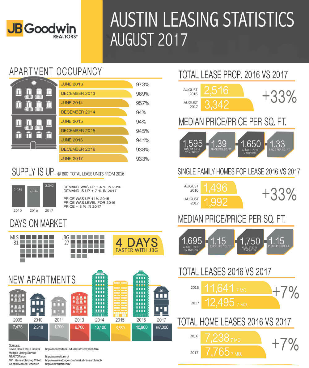 Austin Leasing Stats For August 2017