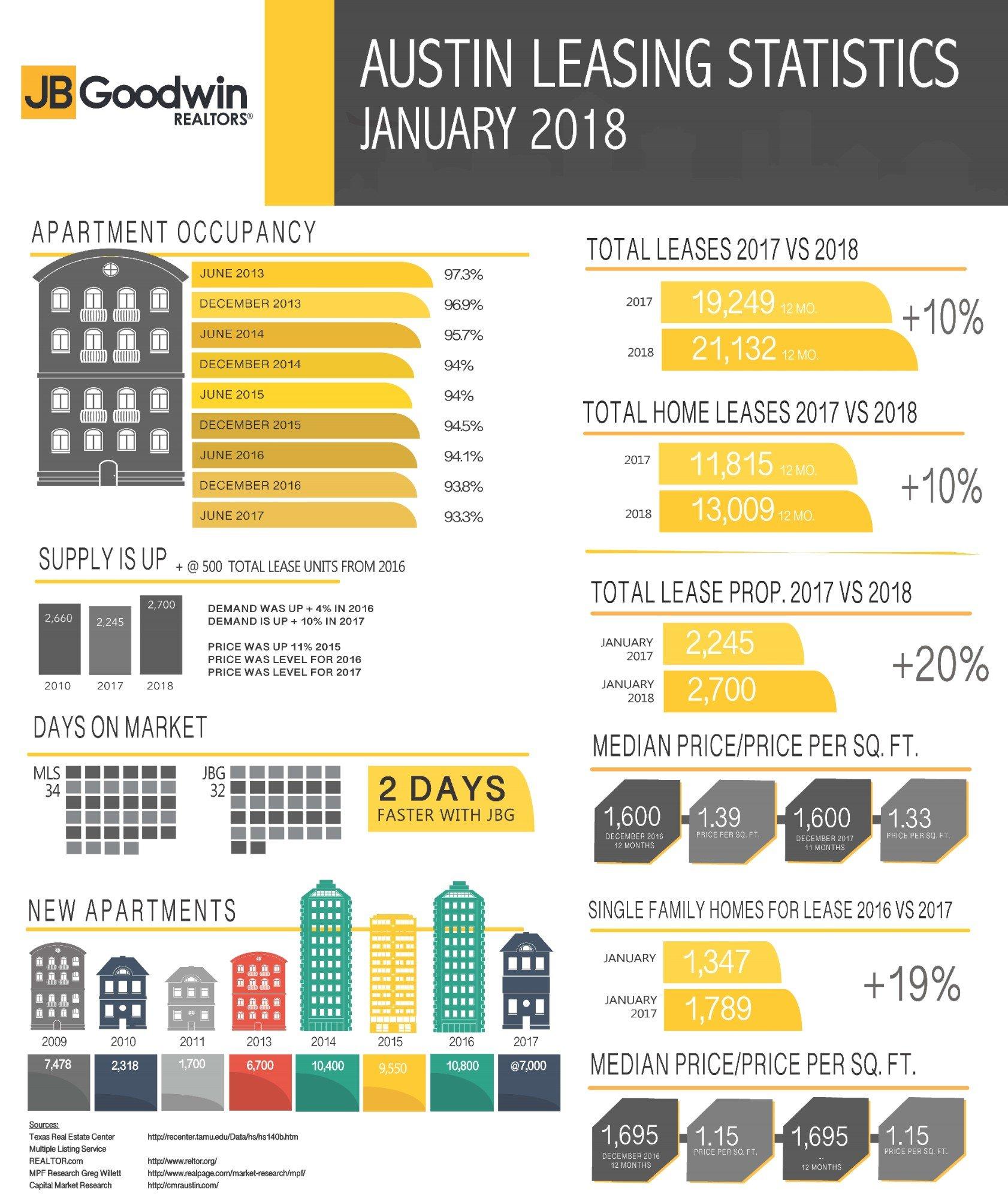 January Apartment Jobs Snapshot: Austin Real Estate & MLS Leasing Statistics